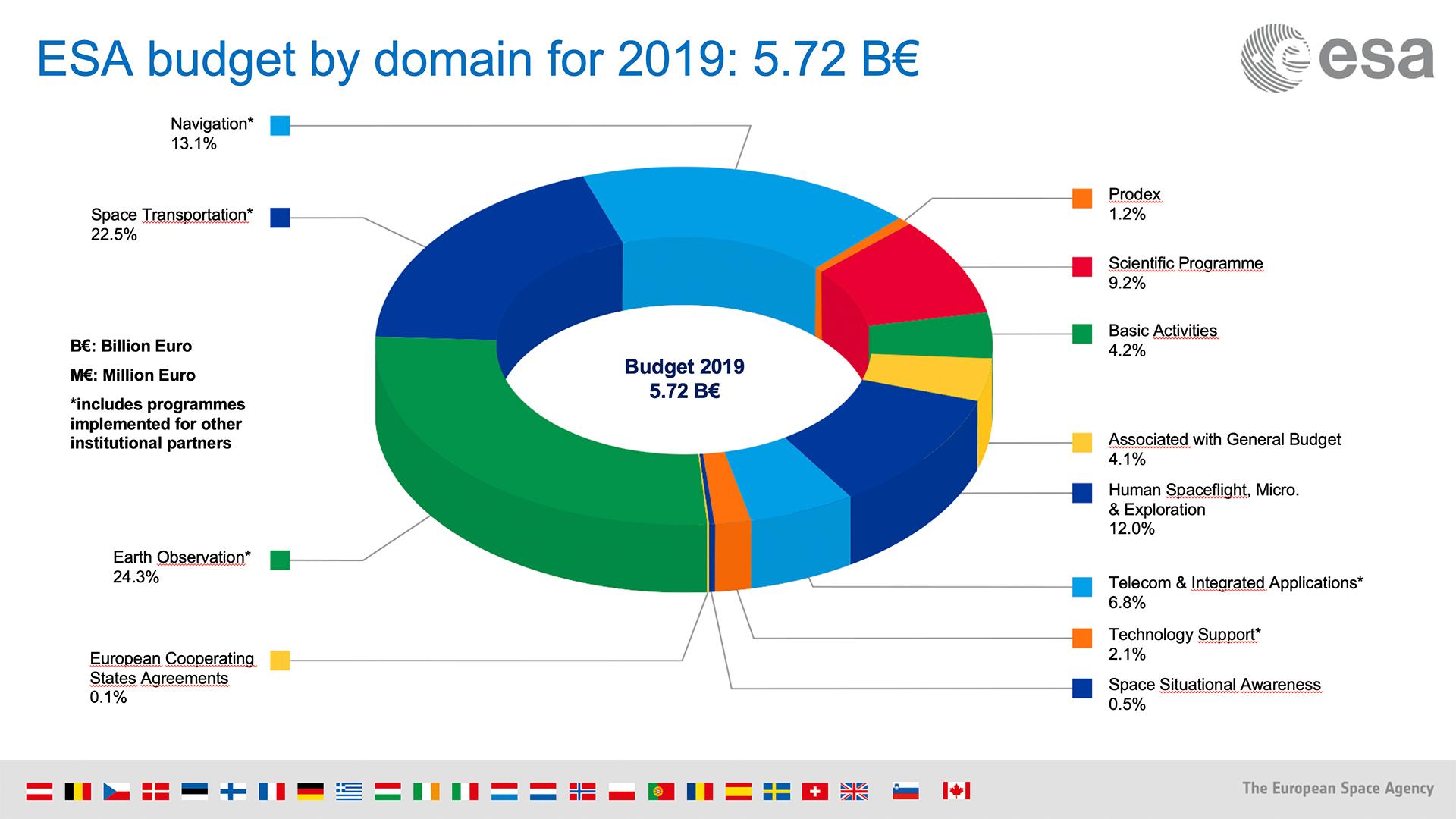 ESA's budget for 2019