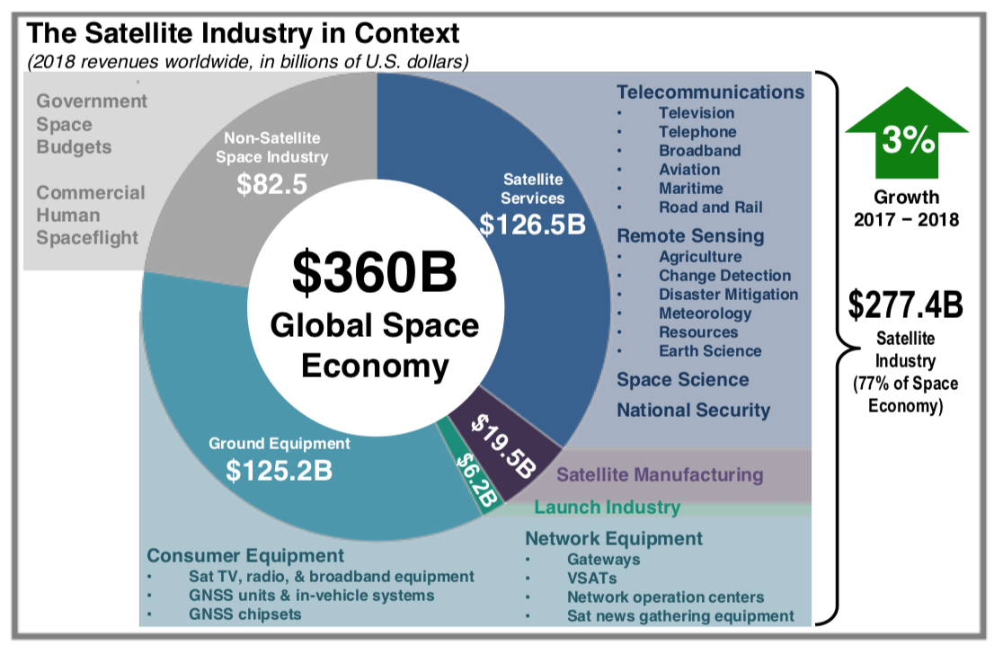 Global Space Sector