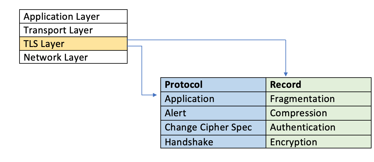 Breakdown of the TLS structure